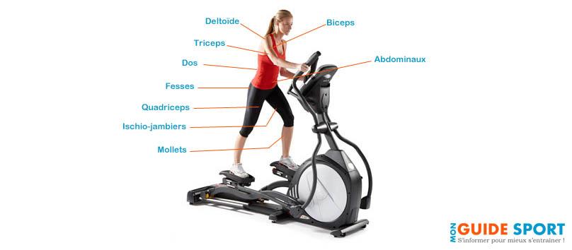 Velo elliptique roue avant ou arriere muscu maison - Velo elliptique ou tapis de course pour maigrir ...